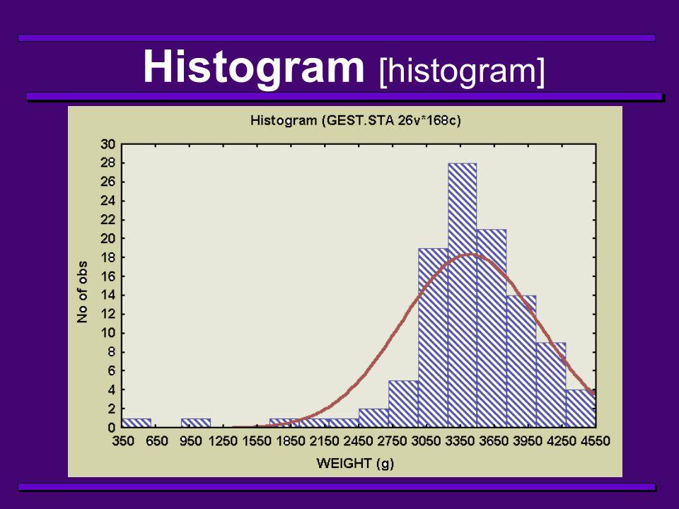 Histogram [histogram]